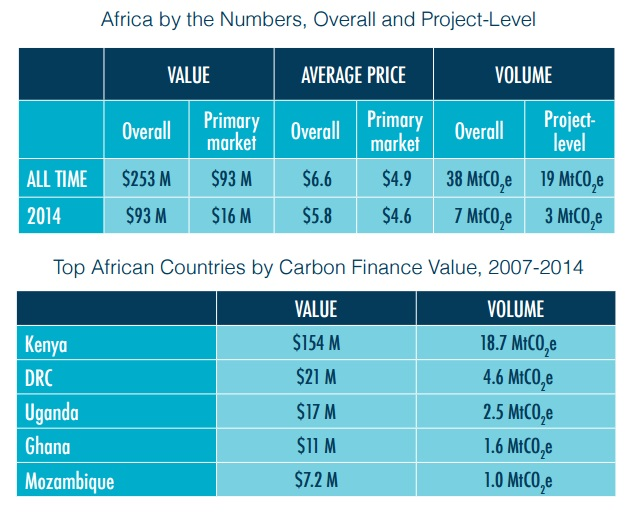 Source: Forest Trends Ecosystem Marketplace, State of the Voluntary Carbon Markets 2015