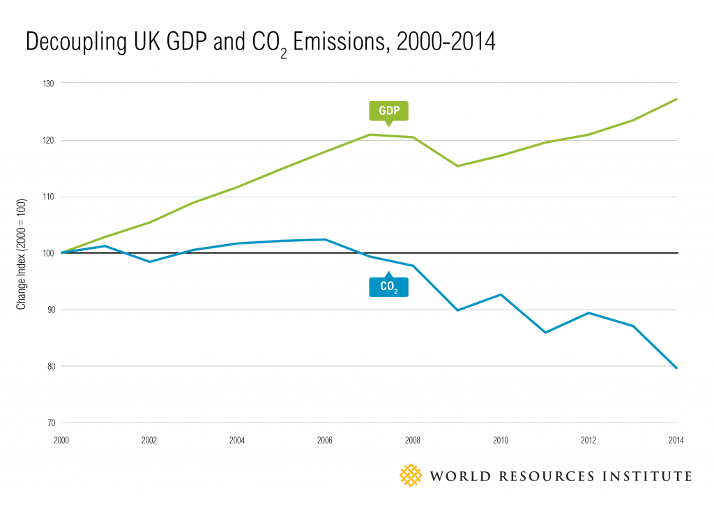 Decoupling_GDP_charts-02