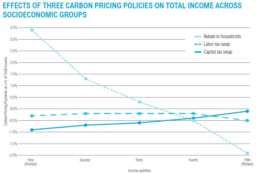"""Source: Williams, Roberton C., III, Hal Gordon, Dallas Burtraw, Jared C. Carbone, and Richard D. Morgenstern. 2014. """"The Initial Incidence of a Carbon Tax across US States."""" National Tax Journal 67, no. 4: 807–830."""