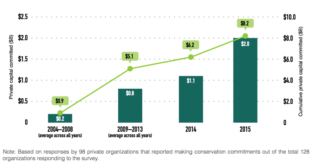 Private capital committed across all tracked years, 2004-2015, from Ecosystem Marketplace's State of Private Investment in Conservation 2016 report.