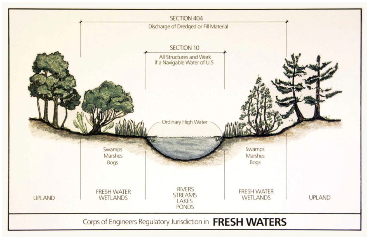 Waters Of The United StatesPart Two: Wetlands In The Clean ...
